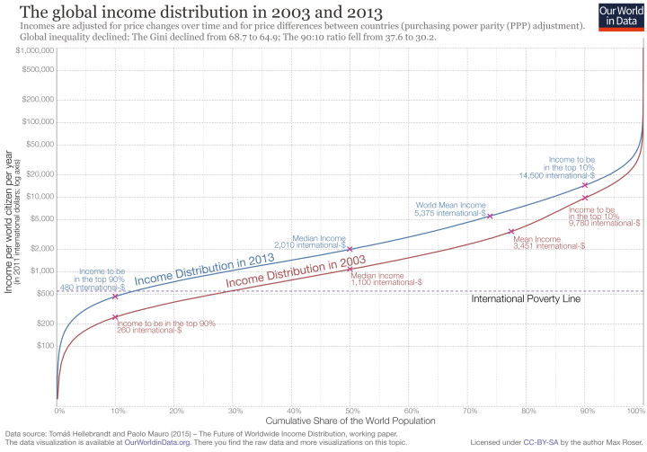 Global-Inc-Distribution-2003-and-2013-1.png